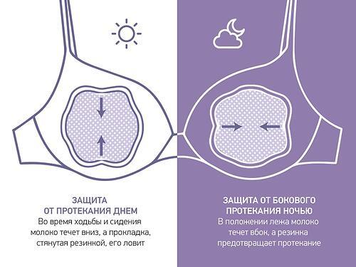 Универсальные прокладки для груди ROXY-KIDS BUTTERFLY 100 мл 60 штук (10)
