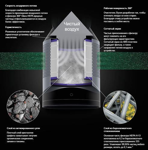 Очиститель воздуха Dyson TР00 Pure Cool (10)